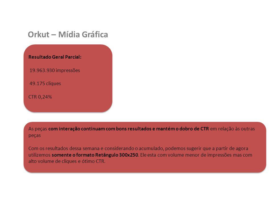 Orkut – Mídia Gráfica Resultado Geral Parcial: 19.963.930 impressões 49.175 cliques CTR 0,24% As peças com interação continuam com bons resultados e m