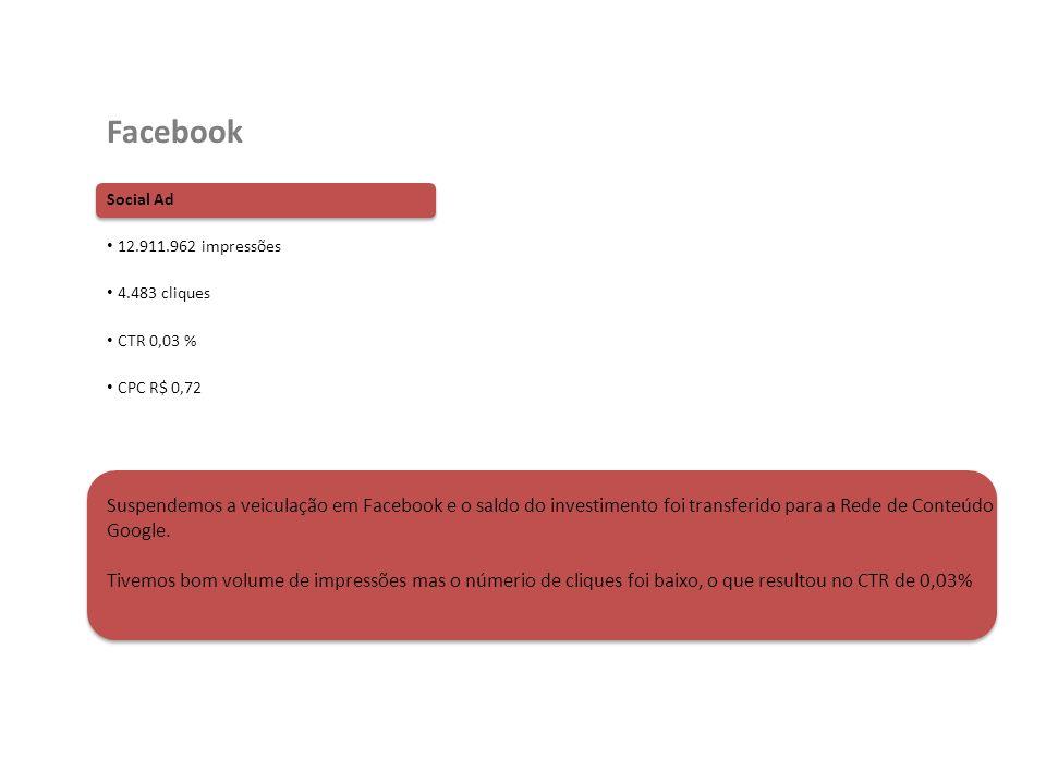 Social Ad 12.911.962 impressões 4.483 cliques CTR 0,03 % CPC R$ 0,72 Facebook Suspendemos a veiculação em Facebook e o saldo do investimento foi trans