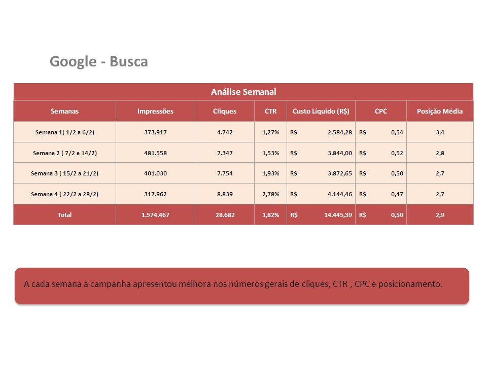 Google - Busca A cada semana a campanha apresentou melhora nos números gerais de cliques, CTR, CPC e posicionamento.