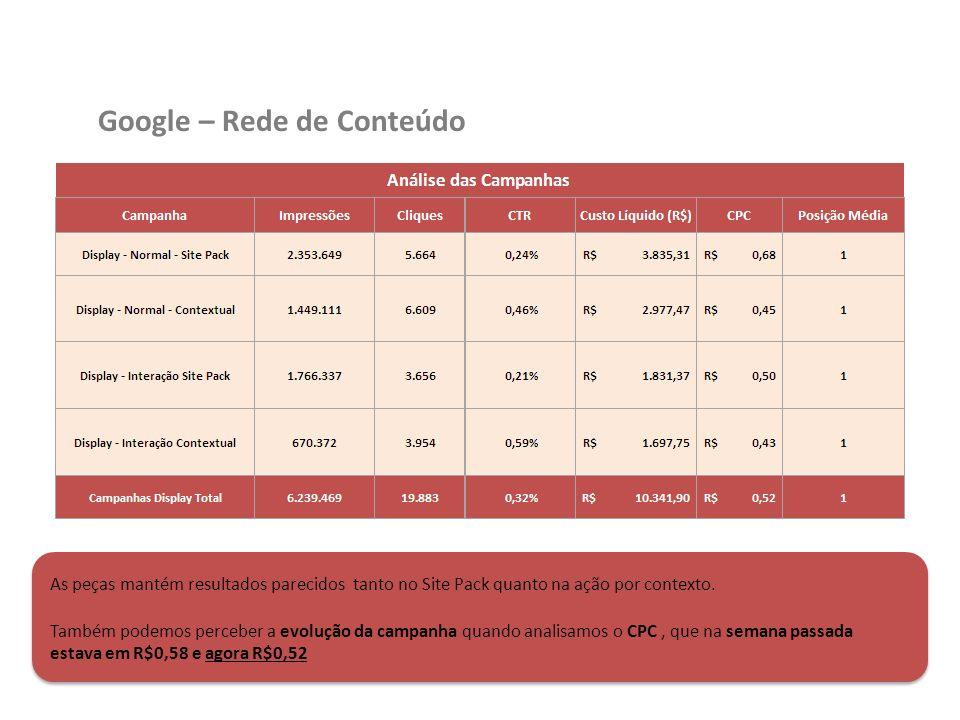 Google – Rede de Conteúdo As peças mantém resultados parecidos tanto no Site Pack quanto na ação por contexto. Também podemos perceber a evolução da c