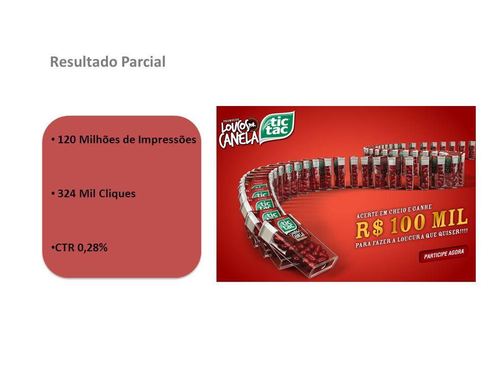 Resultado Parcial 120 Milhões de Impressões 324 Mil Cliques CTR 0,28%