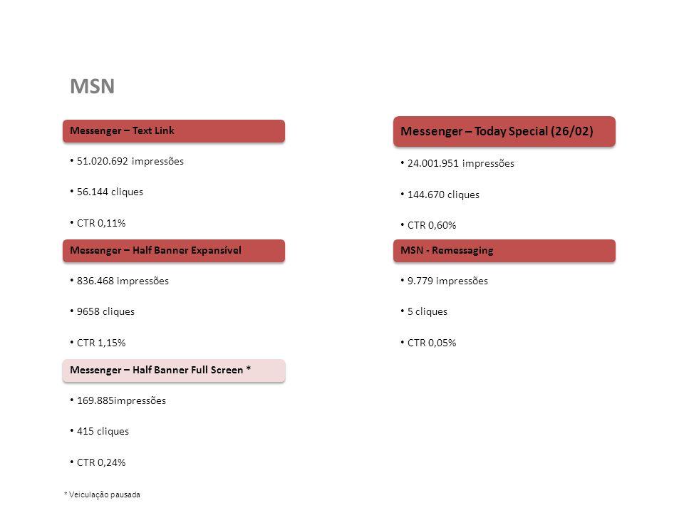 MSN Resultado Geral Parcial: 76.038.775 impressões 210.892 cliques CTR 0,28% Text Link e Half Banner Expansível mantém os bons resultados.