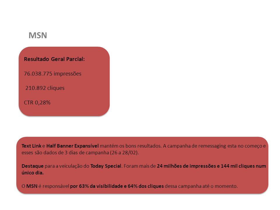 MSN Resultado Geral Parcial: 76.038.775 impressões 210.892 cliques CTR 0,28% Text Link e Half Banner Expansível mantém os bons resultados. A campanha