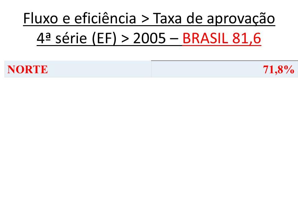 Fluxo e eficiência > Taxa de aprovação 4ª série (EF) > 2005 – BRASIL 81,6 NORTE71,8%