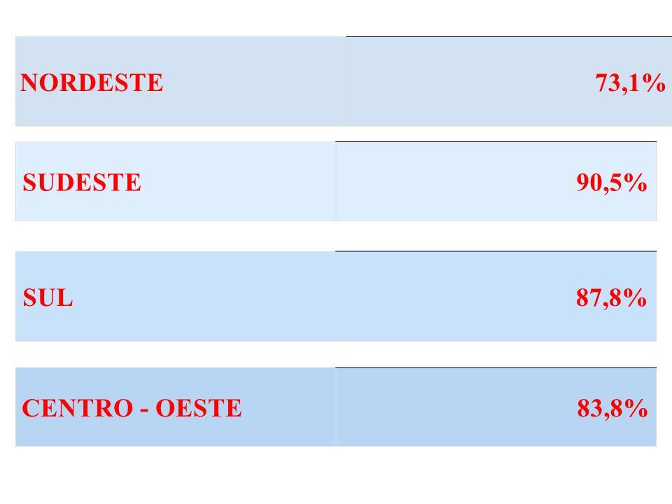 NORDESTE73,1% SUDESTE90,5% SUL87,8% CENTRO - OESTE83,8%