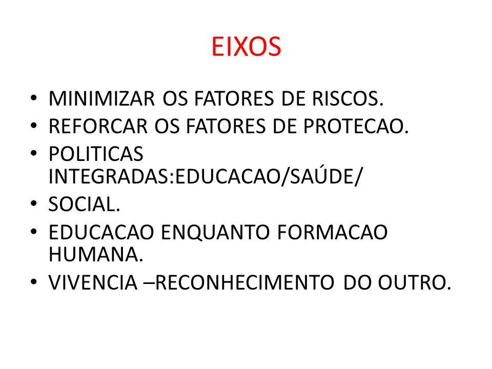 EIXOS MINIMIZAR OS FATORES DE RISCOS. REFORCAR OS FATORES DE PROTECAO.