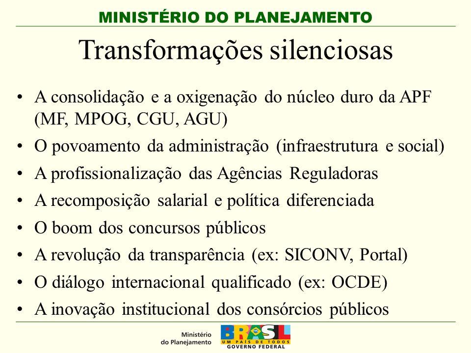 MINISTÉRIO DO PLANEJAMENTO Transformações silenciosas A consolidação e a oxigenação do núcleo duro da APF (MF, MPOG, CGU, AGU) O povoamento da administração (infraestrutura e social) A profissionalização das Agências Reguladoras A recomposição salarial e política diferenciada O boom dos concursos públicos A revolução da transparência (ex: SICONV, Portal) O diálogo internacional qualificado (ex: OCDE) A inovação institucional dos consórcios públicos