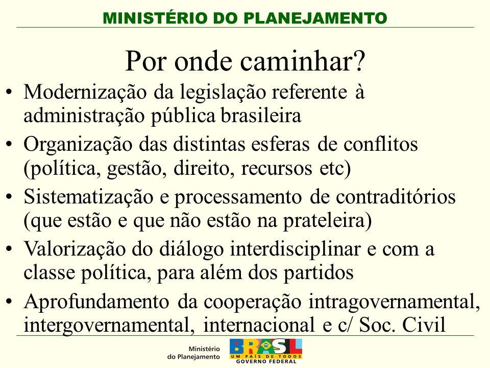 MINISTÉRIO DO PLANEJAMENTO Por onde caminhar? Modernização da legislação referente à administração pública brasileira Organização das distintas esfera