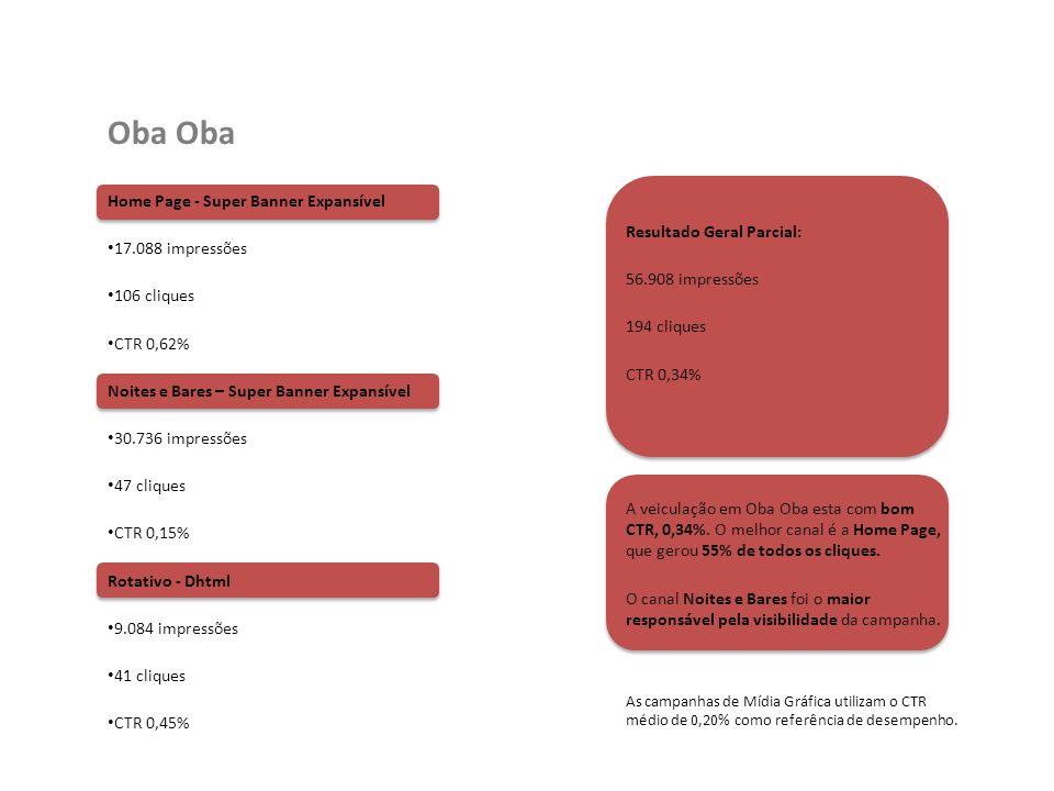 Home Page - Super Banner Expansível 17.088 impressões 106 cliques CTR 0,62% Noites e Bares – Super Banner Expansível 30.736 impressões 47 cliques CTR 0,15% Rotativo - Dhtml 9.084 impressões 41 cliques CTR 0,45% Oba Resultado Geral Parcial: 56.908 impressões 194 cliques CTR 0,34% A veiculação em Oba Oba esta com bom CTR, 0,34%.