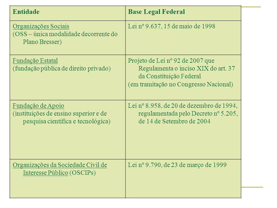 EntidadeBase Legal Federal Organizações Sociais (OSS – única modalidade decorrente do Plano Bresser) Lei nº 9.637, 15 de maio de 1998 Fundação Estatal