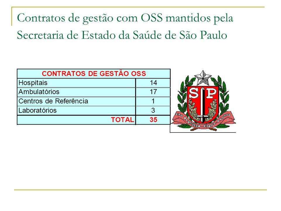 Contratos de gestão com OSS mantidos pela Secretaria de Estado da Saúde de São Paulo