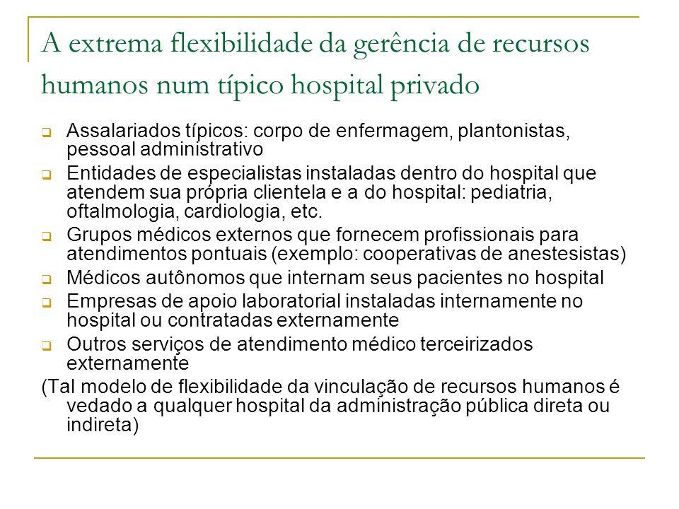 A extrema flexibilidade da gerência de recursos humanos num típico hospital privado Assalariados típicos: corpo de enfermagem, plantonistas, pessoal a