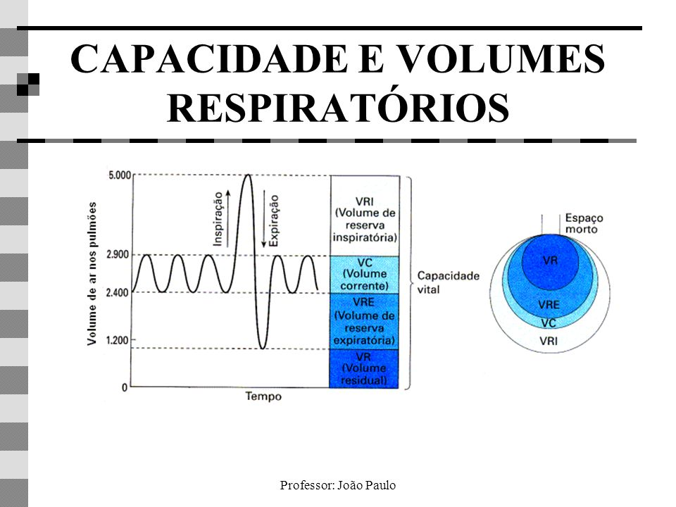 Professor: João Paulo CAPACIDADE E VOLUMES RESPIRATÓRIOS