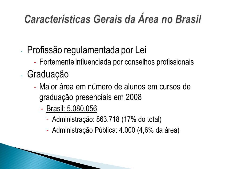 - Carência de docentes qualificados -Funções docentes em 2008 -Brasil: 338.980 -Grau de Especialista ou Menos: 136.528 (40%) -Grau de Mestre ou Doutor: 202.362 (60%) -Demanda estimada de MsC e Dr em Adm: 23.200 - Pós-graduação Stricto Sensu em outubro de 2009 -Estruturação recente -Número reduzido de programas: 83 -Número reduzido de doutorados: 25 -- Mais de 50% dos doutorados com menos de cinco anos