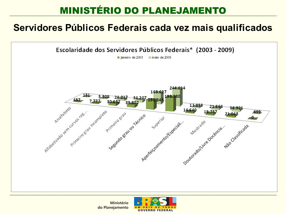 MINISTÉRIO DO PLANEJAMENTO Servidores Públicos Federais cada vez mais qualificados