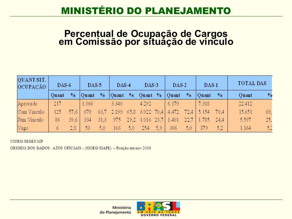 MINISTÉRIO DO PLANEJAMENTO Percentual de Ocupação de Cargos em Comissão por situação de vínculo CIORG/SEGES/MP ORIGEM DOS DADOS: ATOS OFICIAIS - (SIORG/SIAPE) – Posição em nov 2009