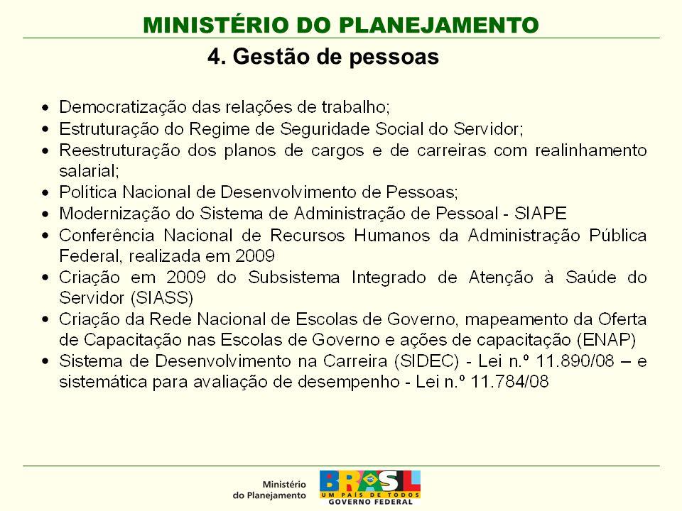 MINISTÉRIO DO PLANEJAMENTO 4. Gestão de pessoas