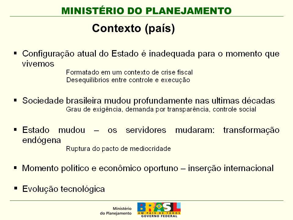 MINISTÉRIO DO PLANEJAMENTO Contexto (país)