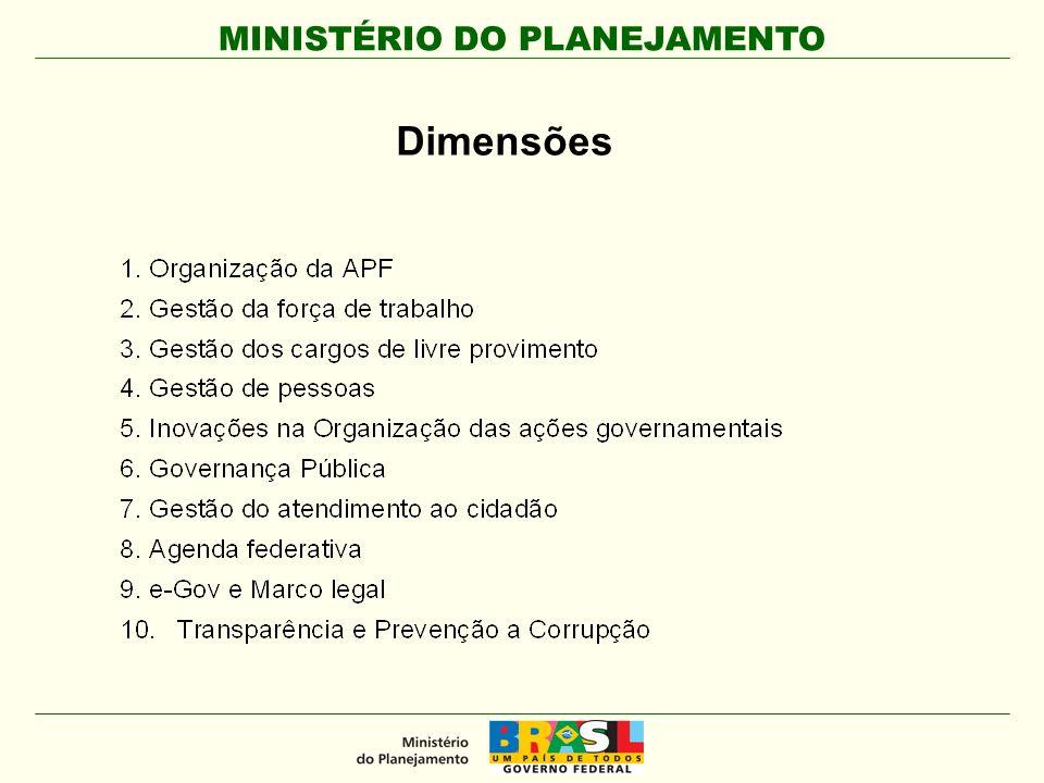 MINISTÉRIO DO PLANEJAMENTO 1. Organização da Administração Pública Federal