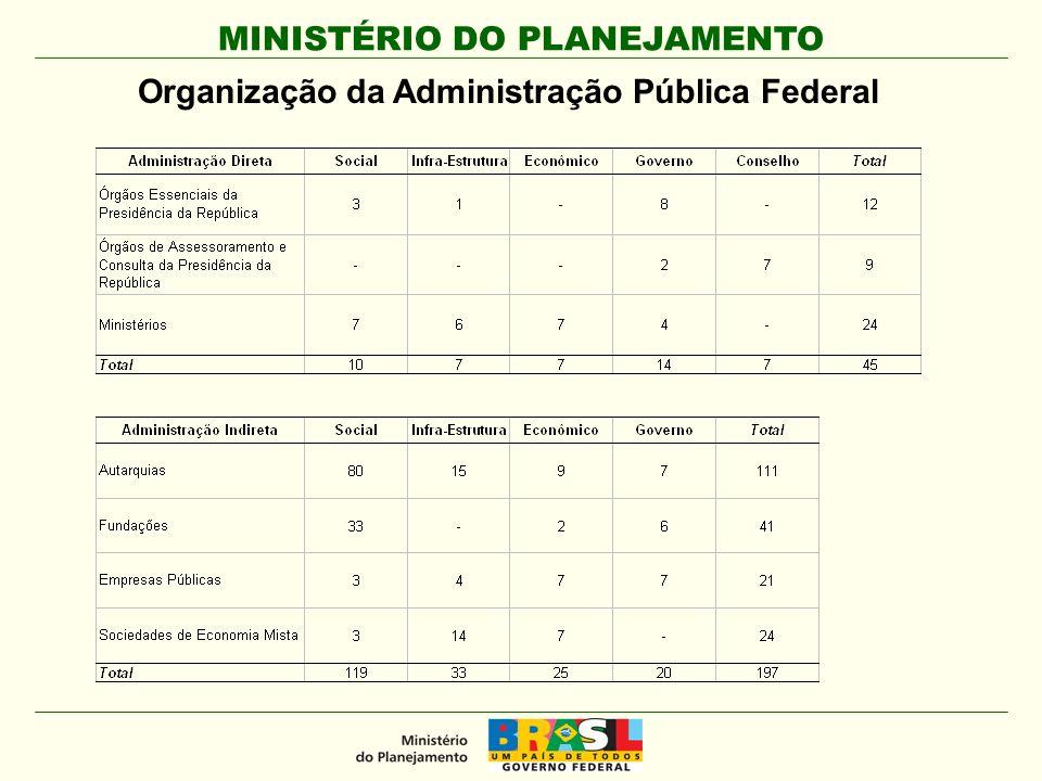 Organização da Administração Pública Federal