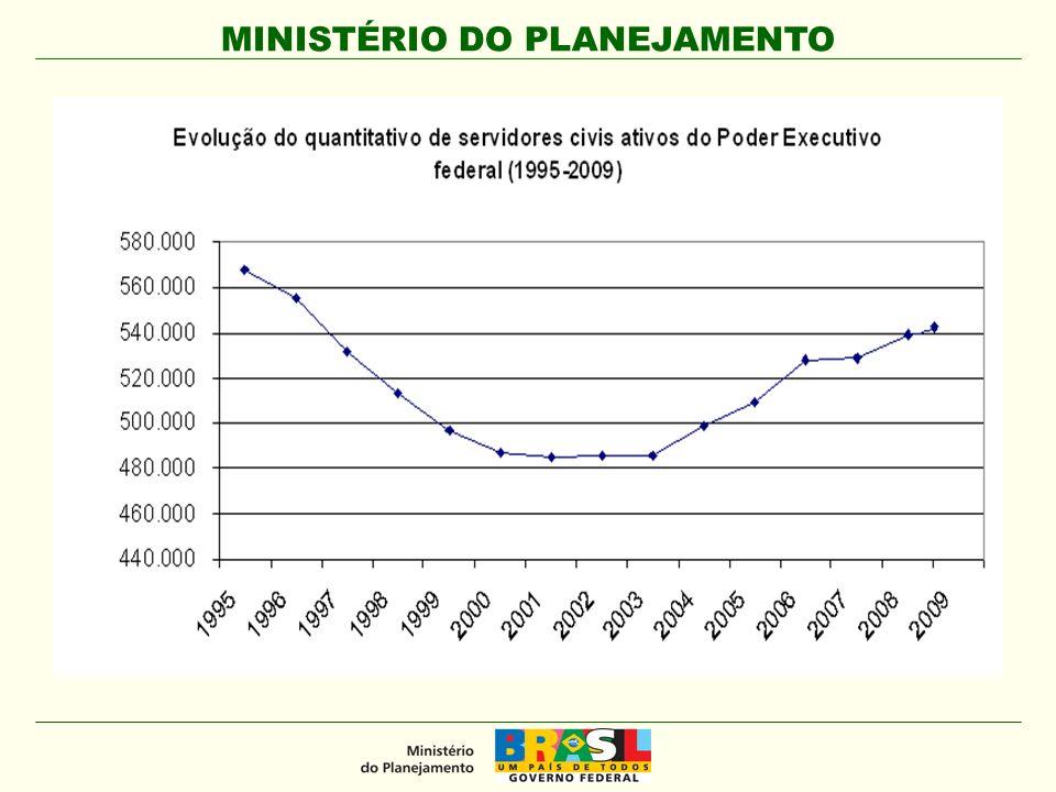 MINISTÉRIO DO PLANEJAMENTO 7. Gestão do Atendimento aos Cidadãos