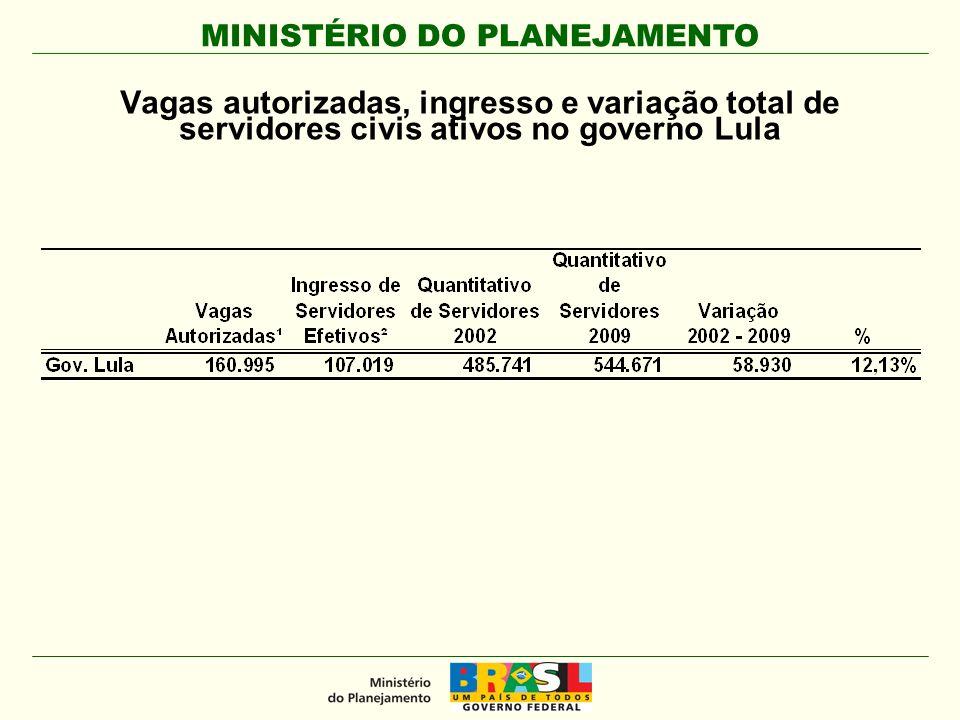 Vagas autorizadas, ingresso e variação total de servidores civis ativos no governo Lula