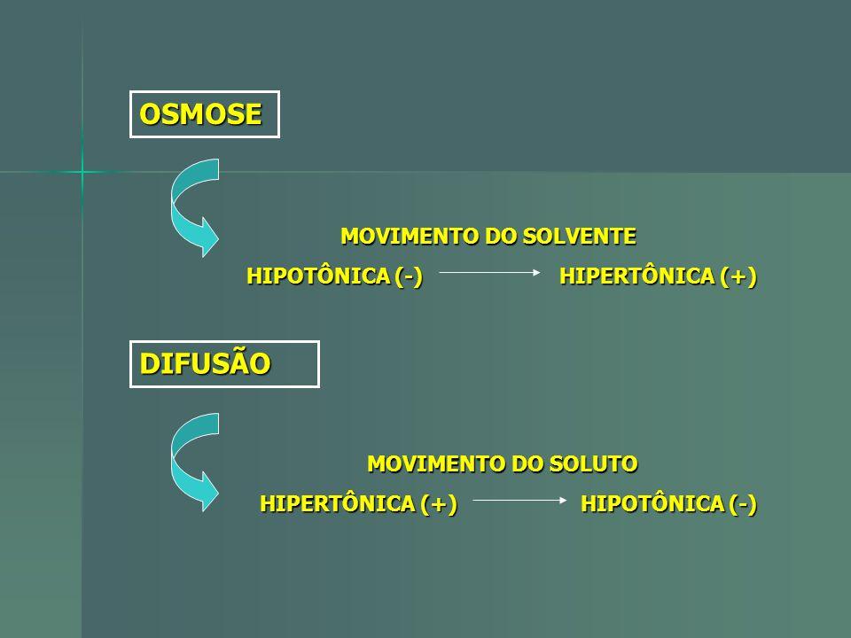 OSMOSE MOVIMENTO DO SOLVENTE HIPOTÔNICA (-) HIPERTÔNICA (+) DIFUSÃO MOVIMENTO DO SOLUTO HIPERTÔNICA (+) HIPOTÔNICA (-)