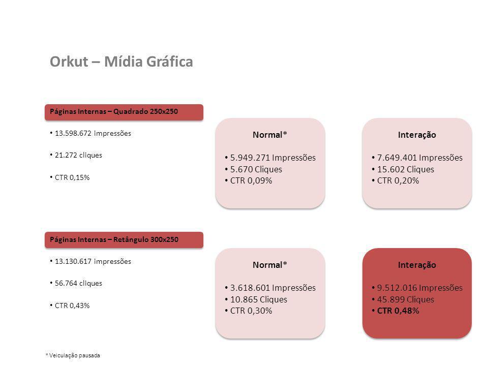 Páginas Internas – Quadrado 250x250 13.598.672 impressões 21.272 cliques CTR 0,15% Orkut – Mídia Gráfica Páginas Internas – Retângulo 300x250 13.130.6