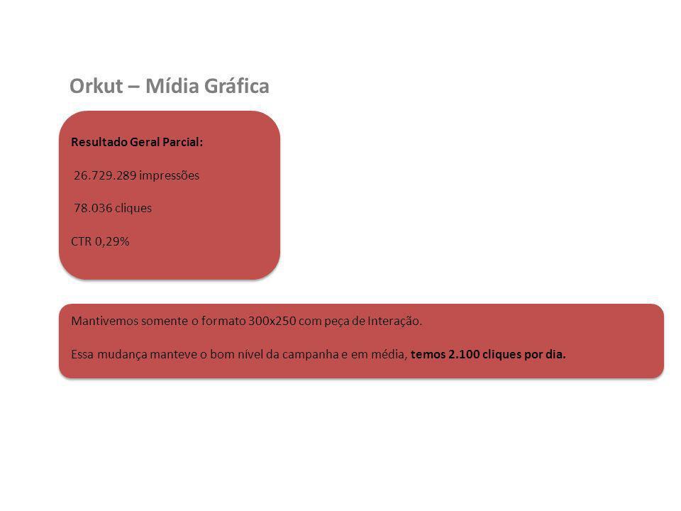 Orkut – Mídia Gráfica Resultado Geral Parcial: 26.729.289 impressões 78.036 cliques CTR 0,29% Mantivemos somente o formato 300x250 com peça de Interaç