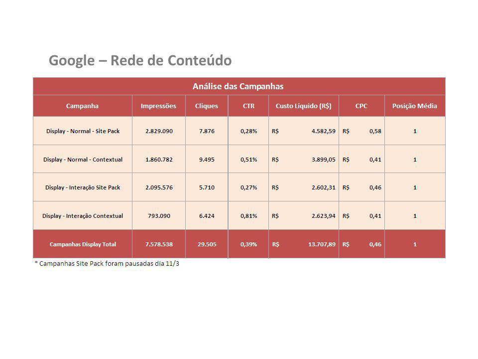 Google – Rede de Conteúdo