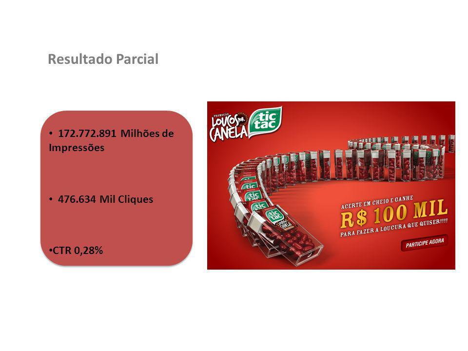 Resultado Parcial 172.772.891 Milhões de Impressões 476.634 Mil Cliques CTR 0,28%