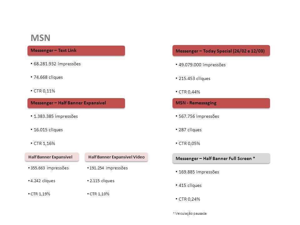 MSN Resultado Geral Parcial: 119.481.958 impressões 306.838 cliques CTR 0,26% Os bons resultados de Text Link continuam, assim como os índices do Half Banner Expansível.