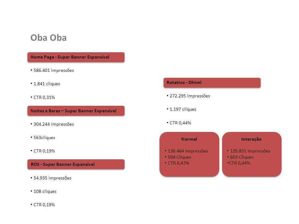 Oba Resultado Geral Parcial: 1.217.875 impressões 3.682 cliques CTR 0,30% O Dhtml continua com ótimo resultado, tendo média de CTR superior a 0,43% desde o início da veiculação.