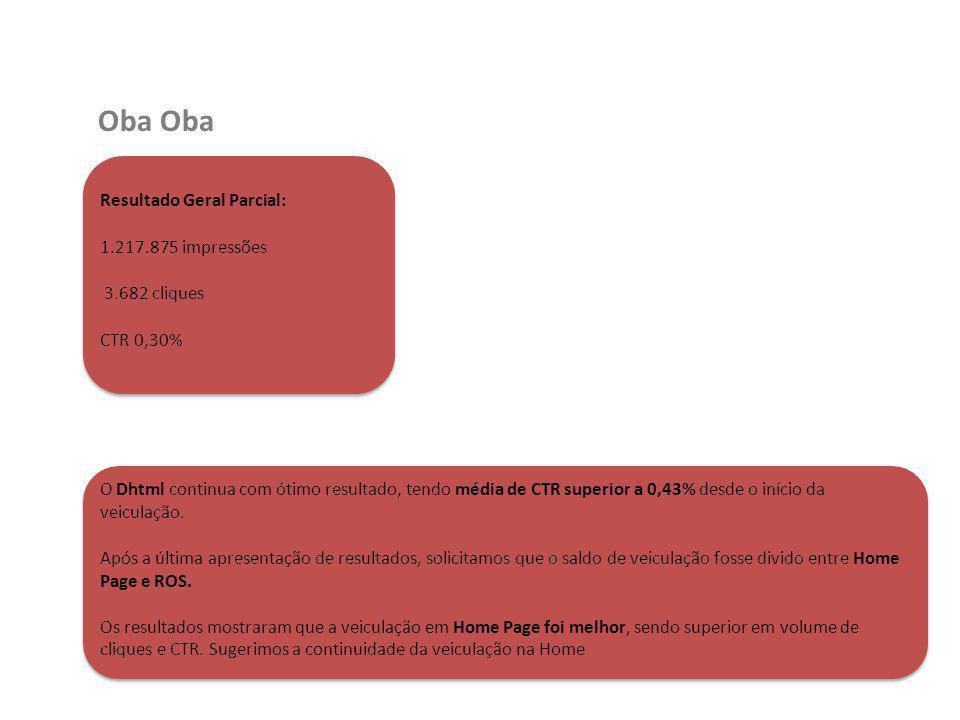 Oba Resultado Geral Parcial: 1.217.875 impressões 3.682 cliques CTR 0,30% O Dhtml continua com ótimo resultado, tendo média de CTR superior a 0,43% de