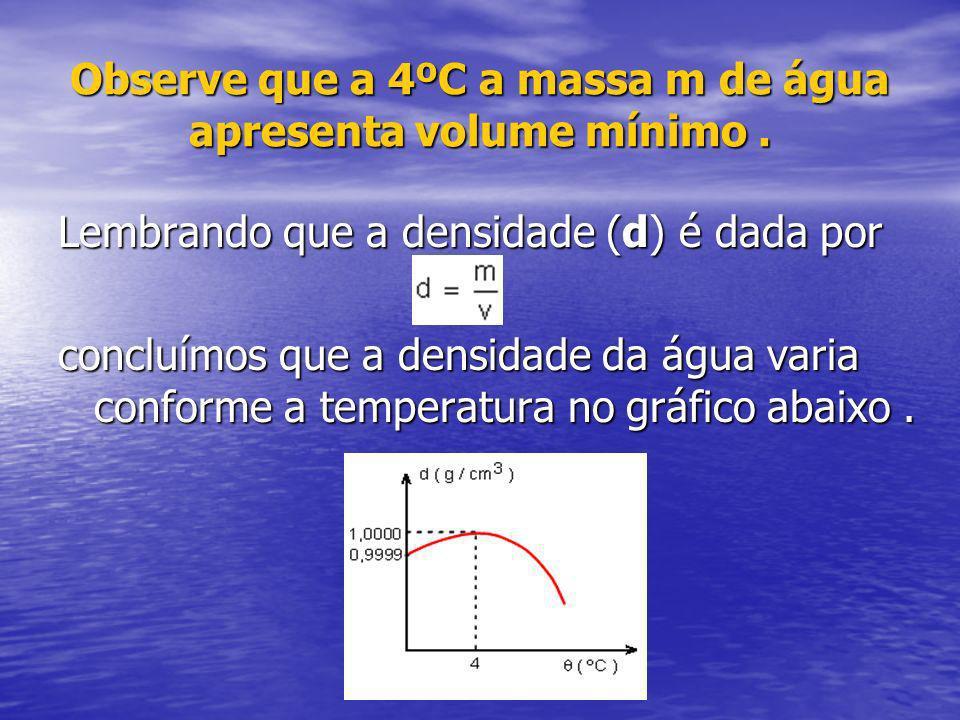 Observe que a 4ºC a massa m de água apresenta volume mínimo. Lembrando que a densidade (d) é dada por concluímos que a densidade da água varia conform