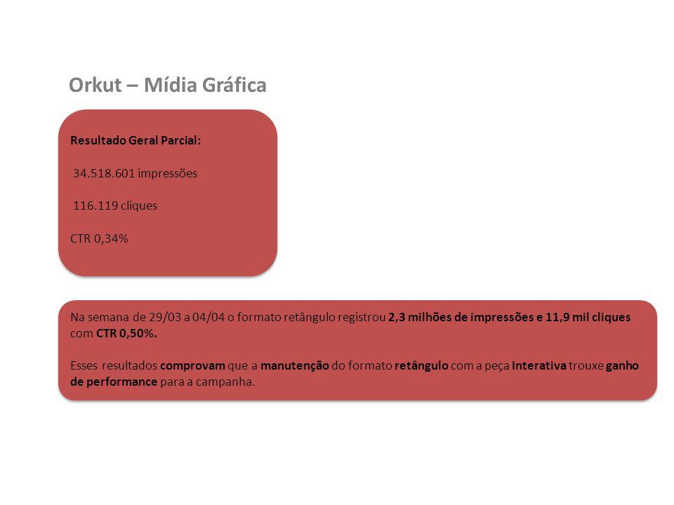 Orkut – Mídia Gráfica Resultado Geral Parcial: 34.518.601 impressões 116.119 cliques CTR 0,34% Na semana de 29/03 a 04/04 o formato retângulo registrou 2,3 milhões de impressões e 11,9 mil cliques com CTR 0,50%.