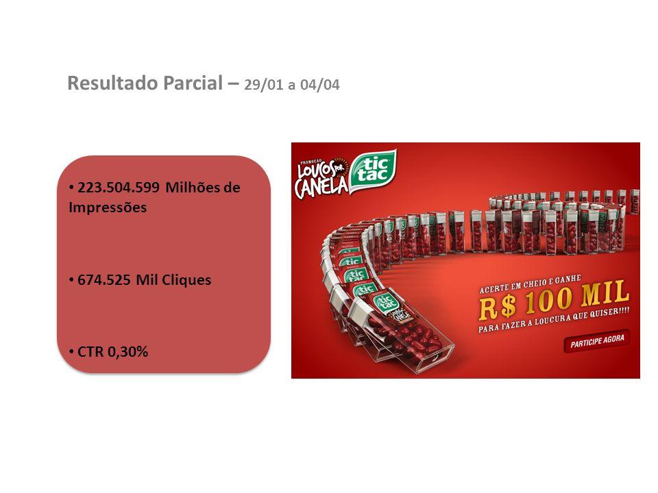 Resultado Parcial – 29/01 a 04/04 223.504.599 Milhões de Impressões 674.525 Mil Cliques CTR 0,30%