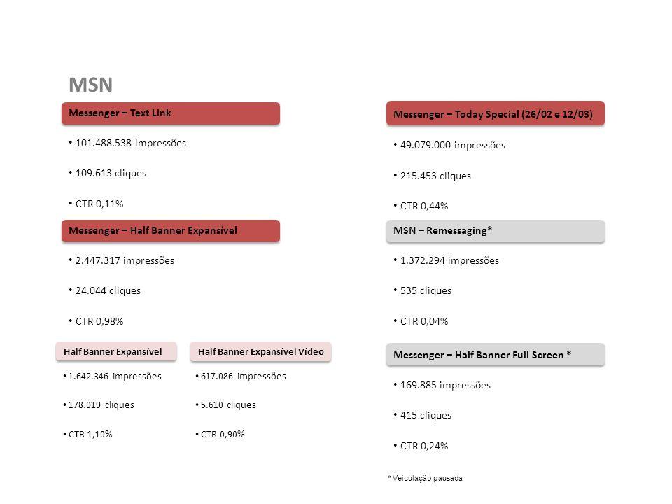Half Banner Expansível Vídeo Messenger – Text Link 101.488.538 impressões 109.613 cliques CTR 0,11% MSN Messenger – Half Banner Expansível 2.447.317 i