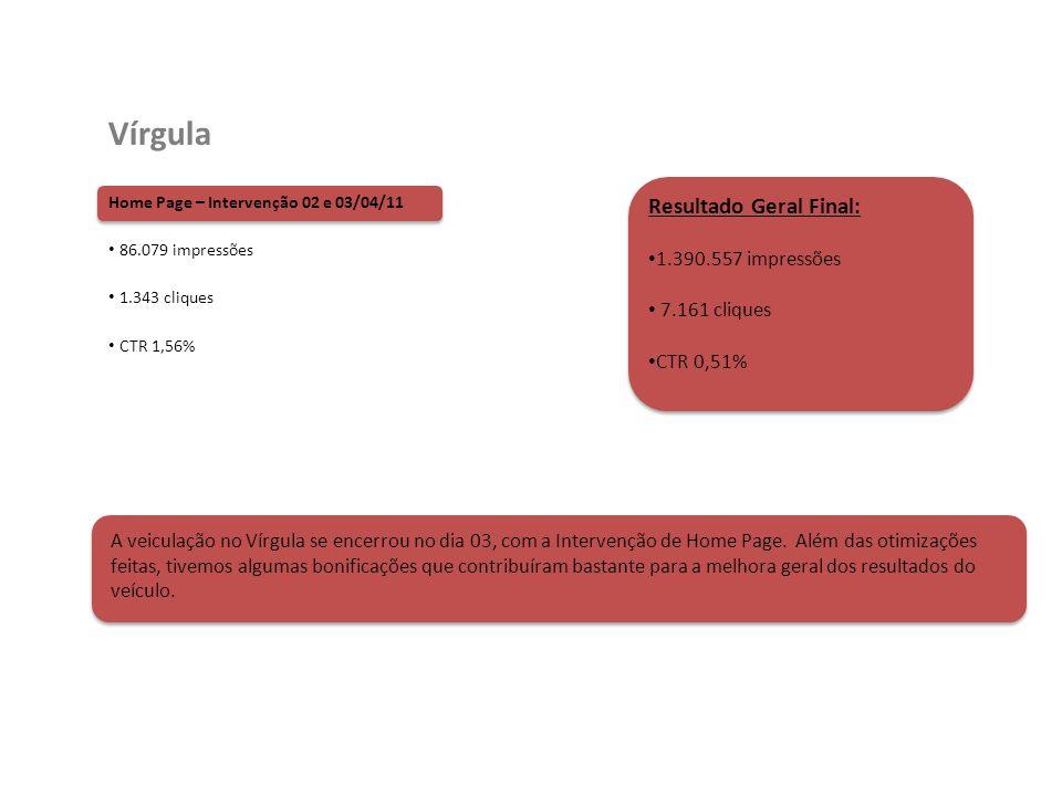 Home Page – Intervenção 02 e 03/04/11 86.079 impressões 1.343 cliques CTR 1,56% Vírgula Resultado Geral Final: 1.390.557 impressões 7.161 cliques CTR 0,51% A veiculação no Vírgula se encerrou no dia 03, com a Intervenção de Home Page.