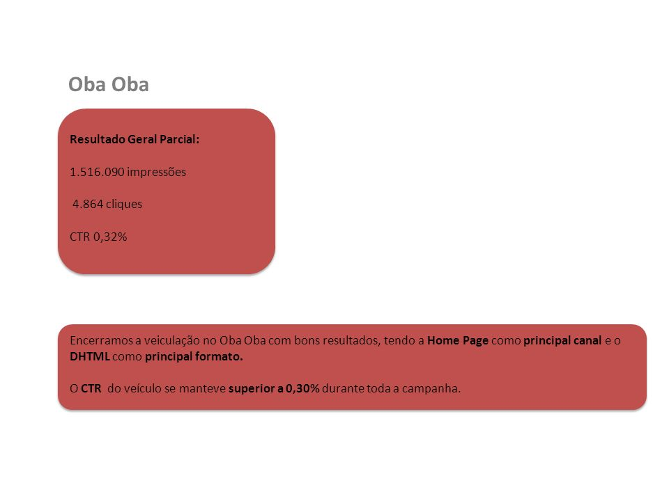 Oba Resultado Geral Parcial: 1.516.090 impressões 4.864 cliques CTR 0,32% Encerramos a veiculação no Oba Oba com bons resultados, tendo a Home Page como principal canal e o DHTML como principal formato.