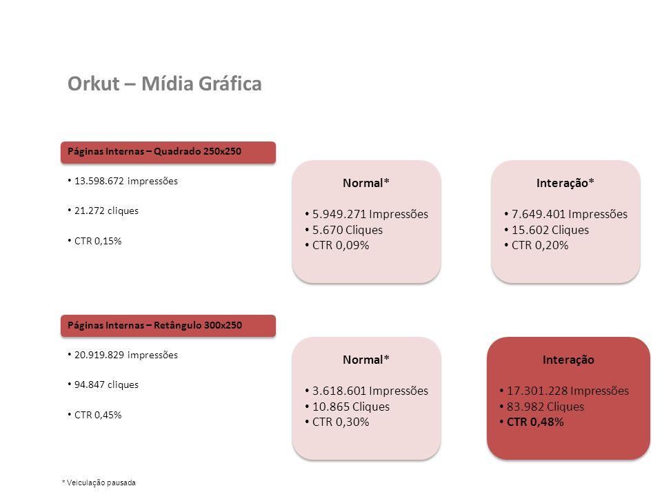 Páginas Internas – Quadrado 250x250 13.598.672 impressões 21.272 cliques CTR 0,15% Orkut – Mídia Gráfica Páginas Internas – Retângulo 300x250 20.919.829 impressões 94.847 cliques CTR 0,45% Normal* 5.949.271 Impressões 5.670 Cliques CTR 0,09% Normal* 5.949.271 Impressões 5.670 Cliques CTR 0,09% Interação* 7.649.401 Impressões 15.602 Cliques CTR 0,20% Interação* 7.649.401 Impressões 15.602 Cliques CTR 0,20% Normal* 3.618.601 Impressões 10.865 Cliques CTR 0,30% Normal* 3.618.601 Impressões 10.865 Cliques CTR 0,30% Interação 17.301.228 Impressões 83.982 Cliques CTR 0,48% Interação 17.301.228 Impressões 83.982 Cliques CTR 0,48% * Veiculação pausada