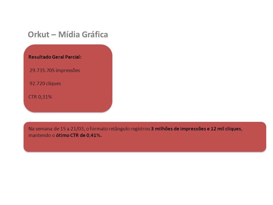 Orkut – Mídia Gráfica Resultado Geral Parcial: 29.735.705 impressões 92.720 cliques CTR 0,31% Na semana de 15 a 21/03, o formato retângulo registrou 3