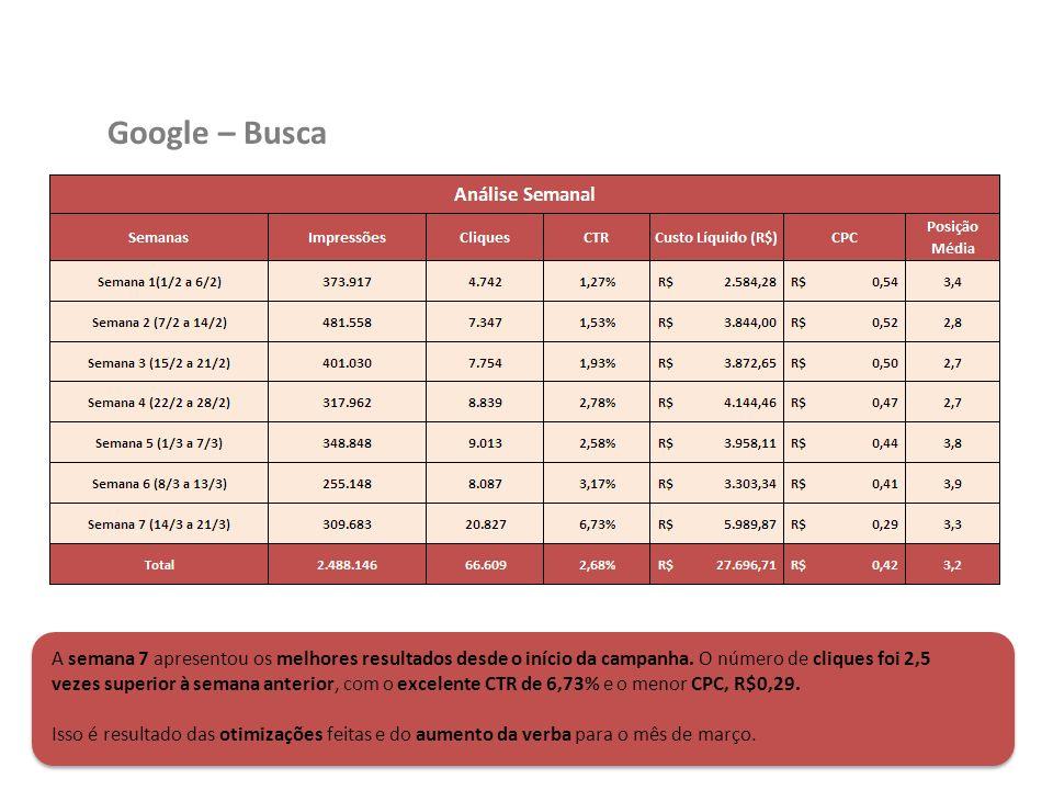Google – Busca A semana 7 apresentou os melhores resultados desde o início da campanha. O número de cliques foi 2,5 vezes superior à semana anterior,