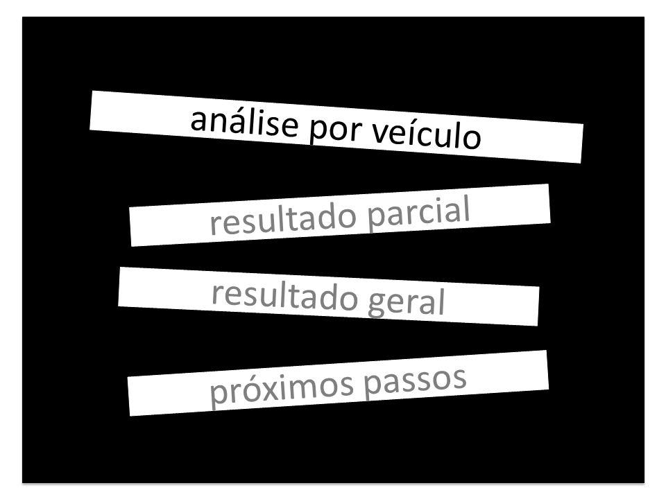 Próximos Passos 1.Definir uma nova data para Intervenção do Vírgula 3.