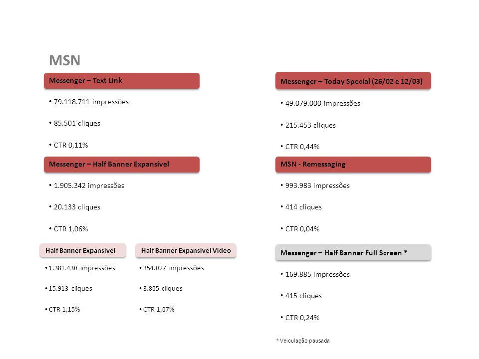 MSN Resultado Geral Parcial: 131.097.036 impressões 321.501cliques CTR 0,25% O MSN continua como principal fonte de tráfego para o site, 69% das impressões e 60% dos cliques vieram das veiculações nesse veículo.