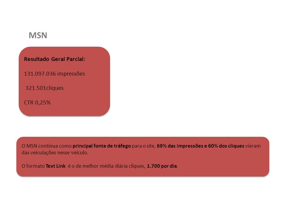 MSN Resultado Geral Parcial: 131.097.036 impressões 321.501cliques CTR 0,25% O MSN continua como principal fonte de tráfego para o site, 69% das impre