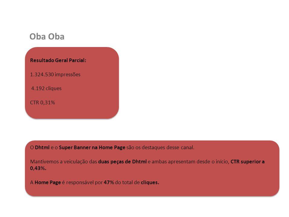 Oba Resultado Geral Parcial: 1.324.530 impressões 4.192 cliques CTR 0,31% O Dhtml e o Super Banner na Home Page são os destaques desse canal. Mantivem