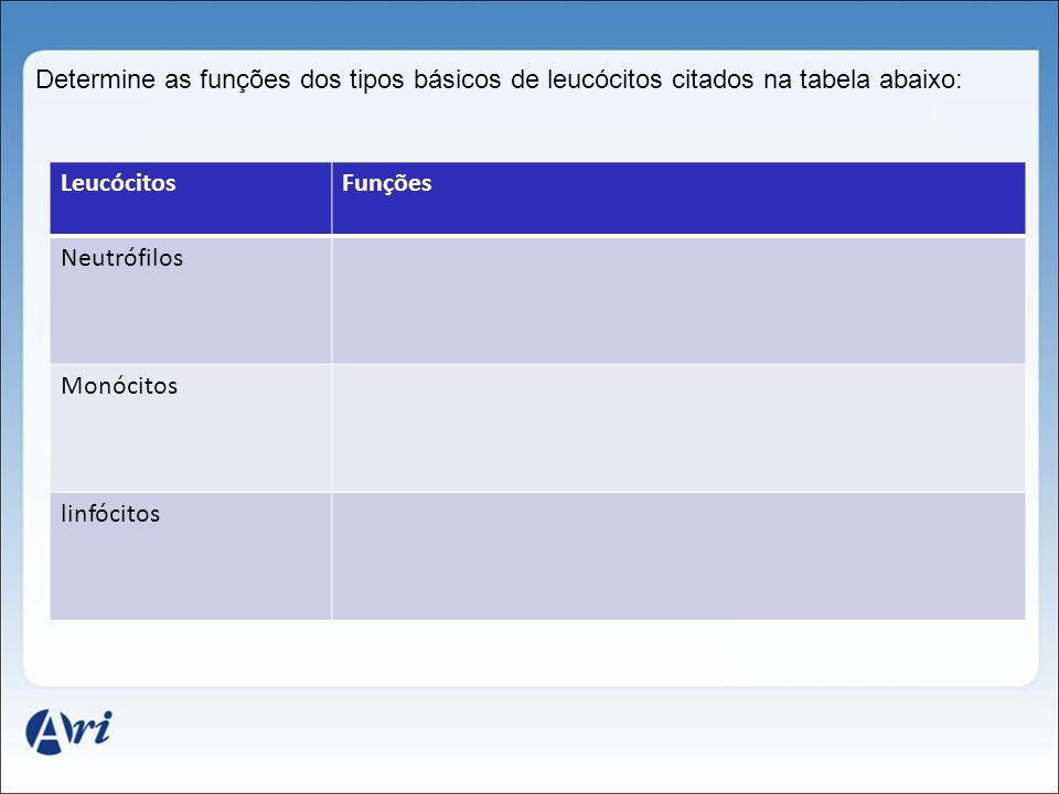 Determine as funções dos tipos básicos de leucócitos citados na tabela abaixo: LeucócitosFunções Neutrófilos Monócitos linfócitos