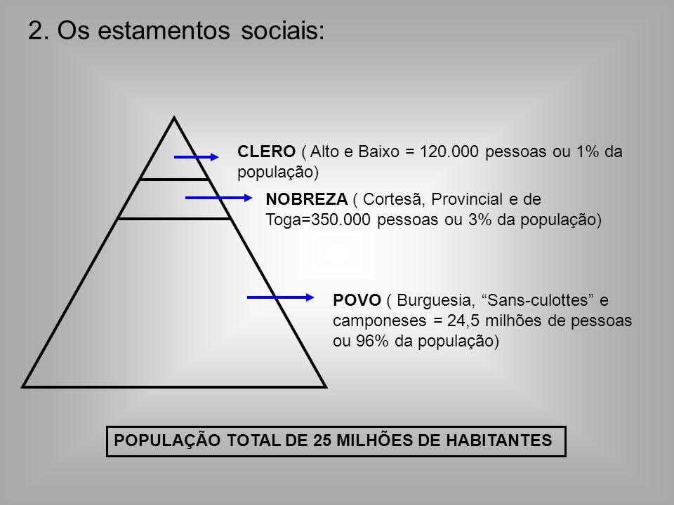 2. Os estamentos sociais: CLERO ( Alto e Baixo = 120.000 pessoas ou 1% da população) NOBREZA ( Cortesã, Provincial e de Toga=350.000 pessoas ou 3% da