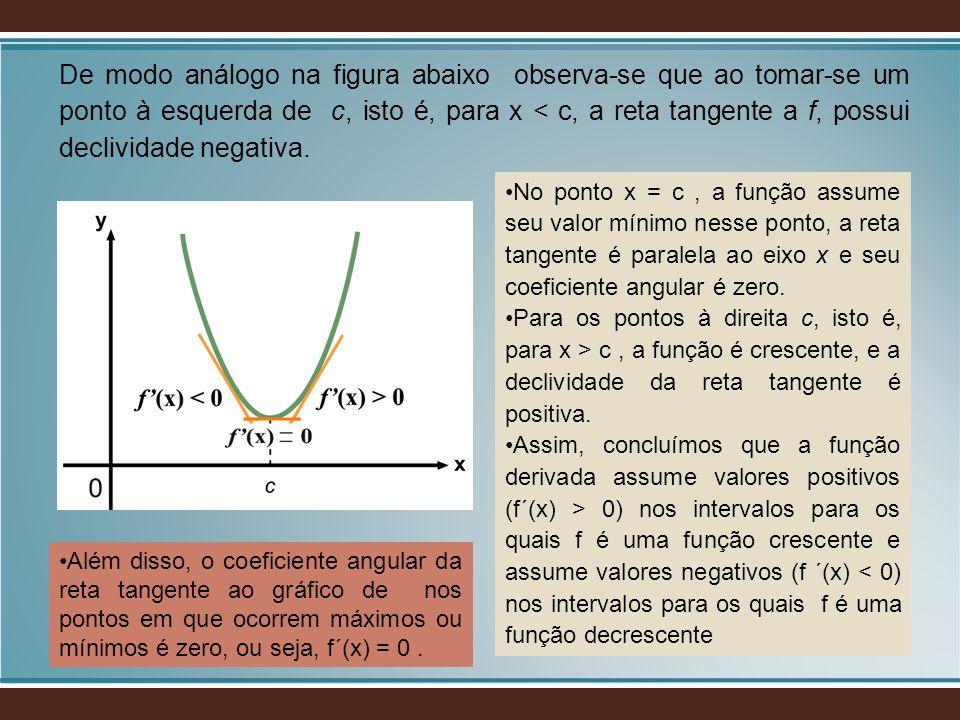 De modo análogo na figura abaixo observa-se que ao tomar-se um ponto à esquerda de c, isto é, para x < c, a reta tangente a f, possui declividade nega